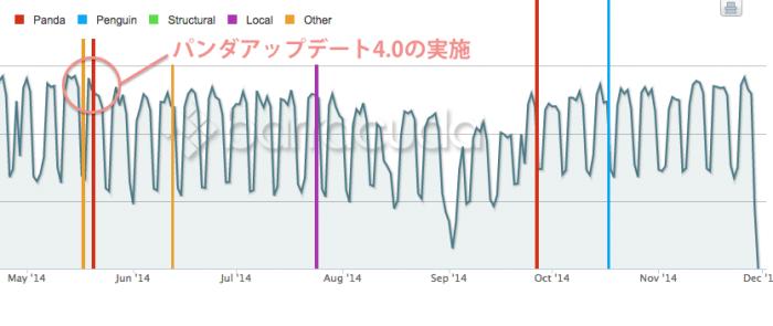 Google アルゴリズムアップデート時期とアクセスを比べた表